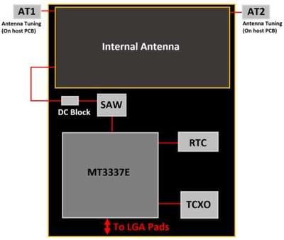 M20048-1-PS-1-functional-block