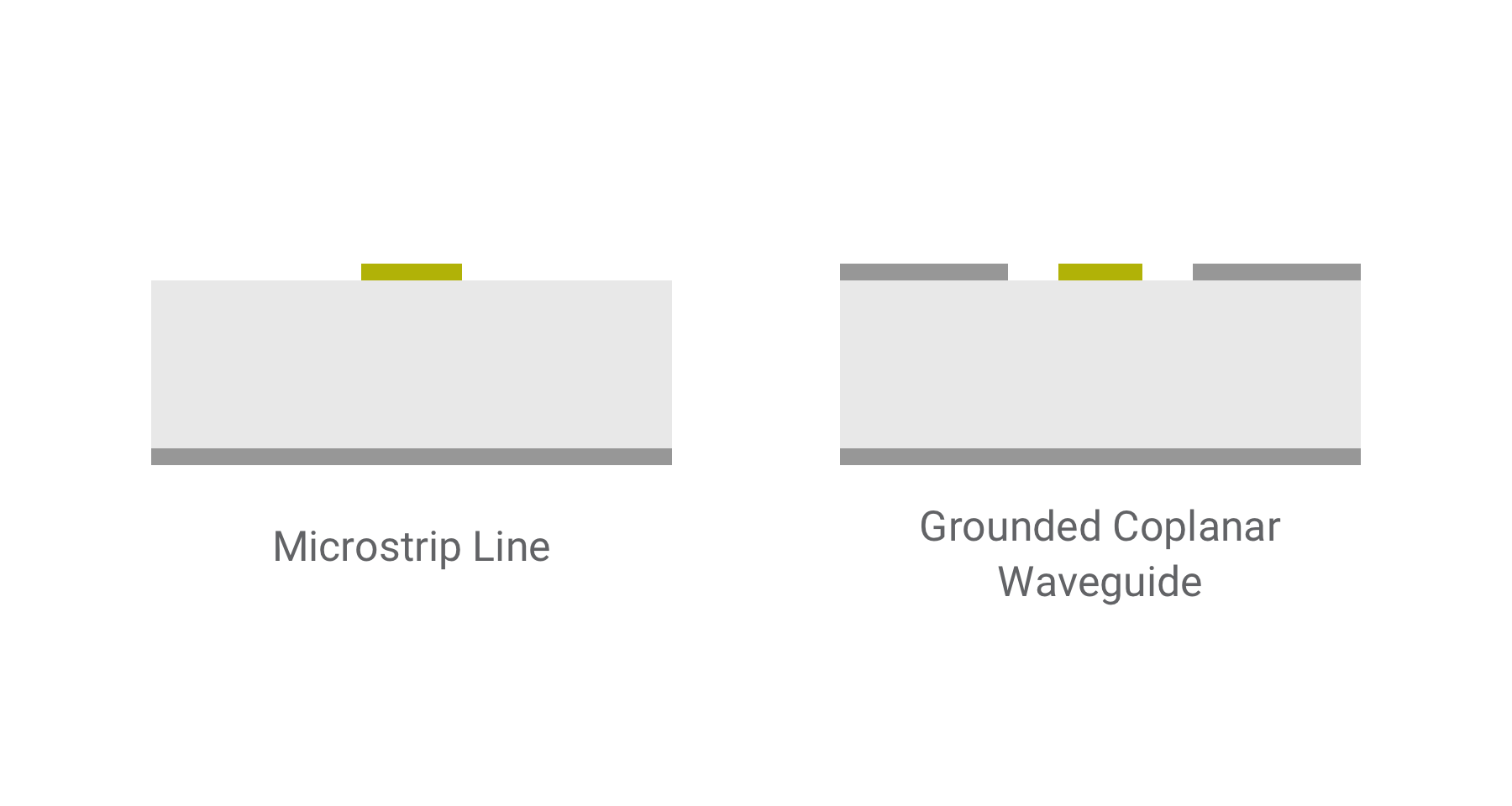 microstrip-coplanar-waveguide